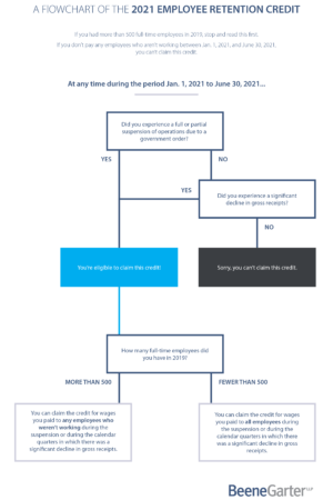 A Flowchart of the 2021 Employee Retention Credit